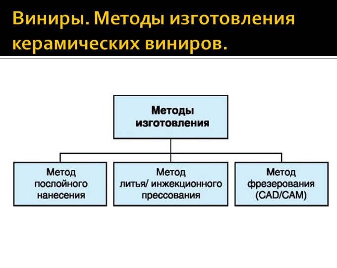 Методи виготовлення вінірів, їх встановлення та догляд